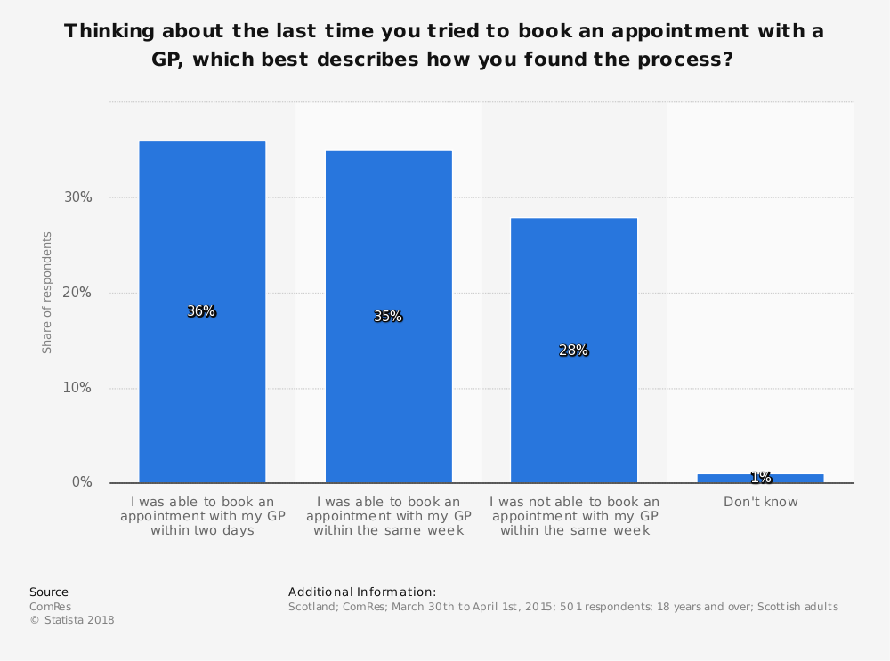 Statistic: Thinking about the last time you tried to book an appointment with a GP, which best describes how you found the process? | Statista