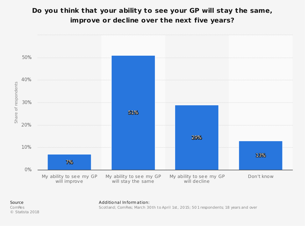Statistic: Do you think that your ability to see your GP will stay the same, improve or decline over the next five years? | Statista