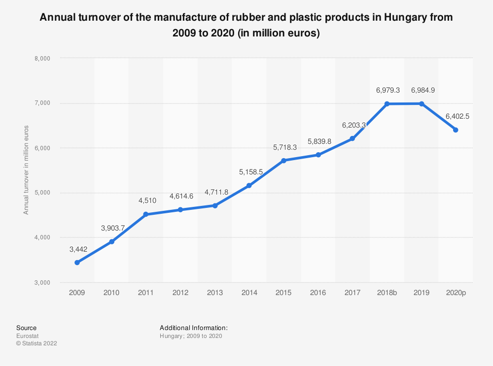 Statistic: Annual turnover of the manufacture of rubber and plastic products in Hungary from 2005 to 2015 (in million euros) | Statista
