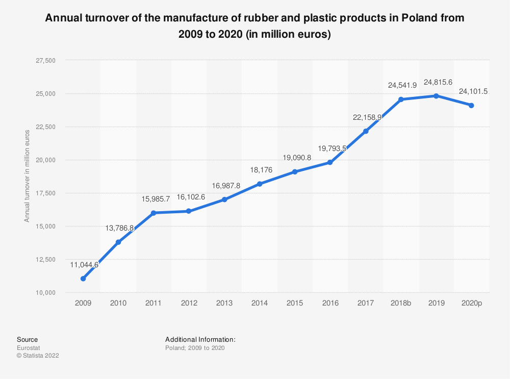 Statistic: Annual turnover of the manufacture of rubber and plastic products in Poland from 2005 to 2015 (in million euros) | Statista