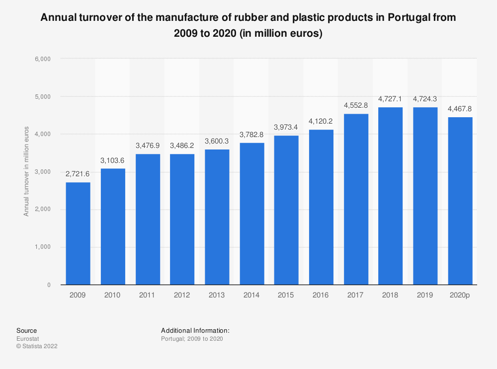 Statistic: Annual turnover of the manufacture of rubber and plastic products in Portugal from 2005 to 2015 (in million euros) | Statista