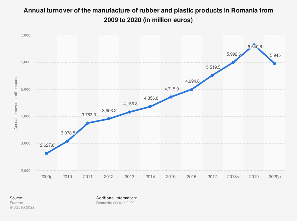 Statistic: Annual turnover of the manufacture of rubber and plastic products in Romania from 2008 to 2018 (in million euros) | Statista