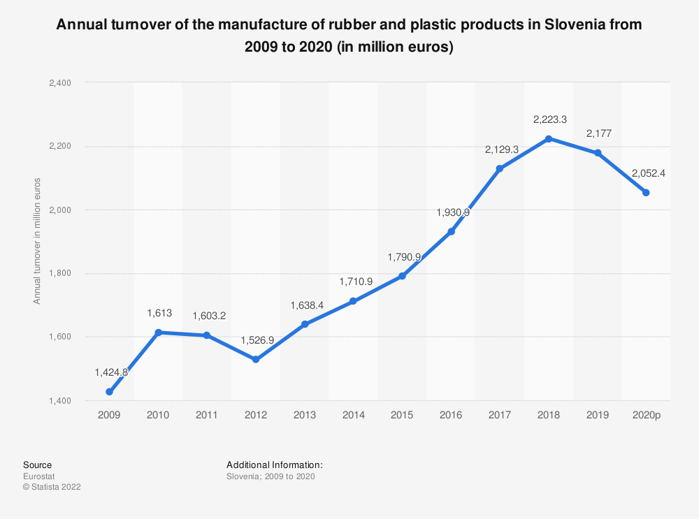 Statistic: Annual turnover of the manufacture of rubber and plastic products in Slovenia from 2008 to 2018 (in million euros) | Statista