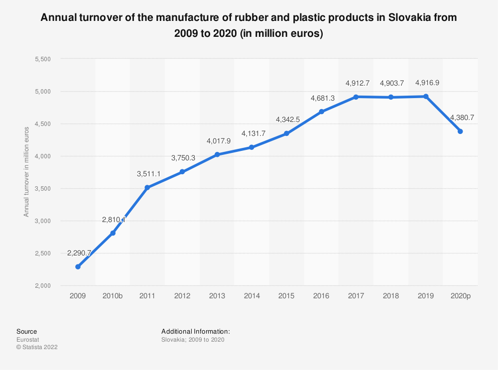 Statistic: Annual turnover of the manufacture of rubber and plastic products in Slovakia from 2008 to 2018 (in million euros) | Statista