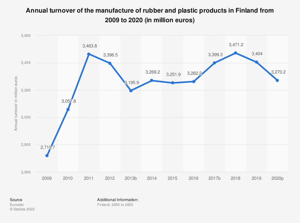 Statistic: Annual turnover of the manufacture of rubber and plastic products in Finland from 2008 to 2018 (in million euros) | Statista