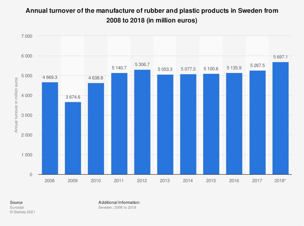 Statistic: Annual turnover of the manufacture of rubber and plastic products in Sweden from 2008 to 2018 (in million euros) | Statista