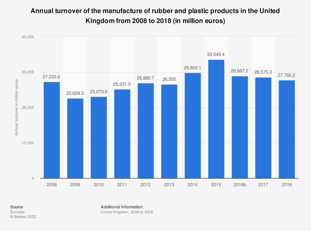 Statistic: Annual turnover of the manufacture of rubber and plastic products in the United Kingdom from 2008 to 2015 (in million euros) | Statista