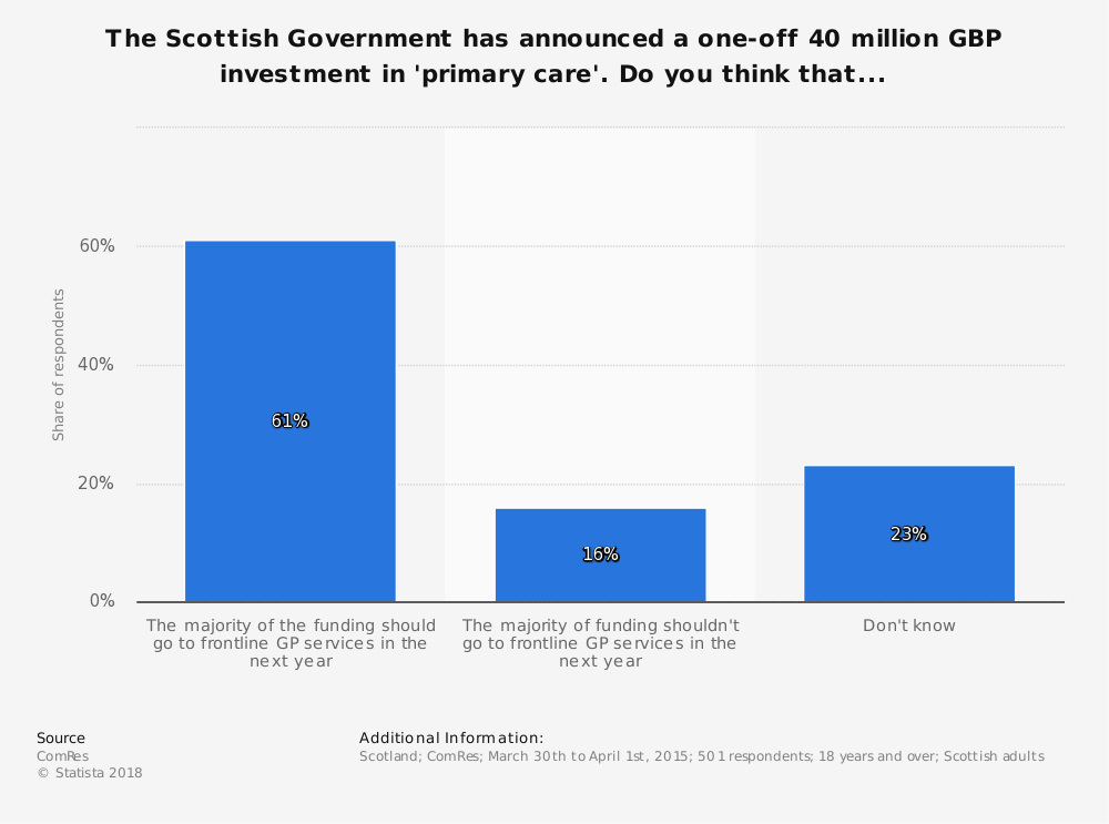 Statistic: The Scottish Government has announced a one-off 40 million GBP investment in 'primary care'. Do you think that... | Statista