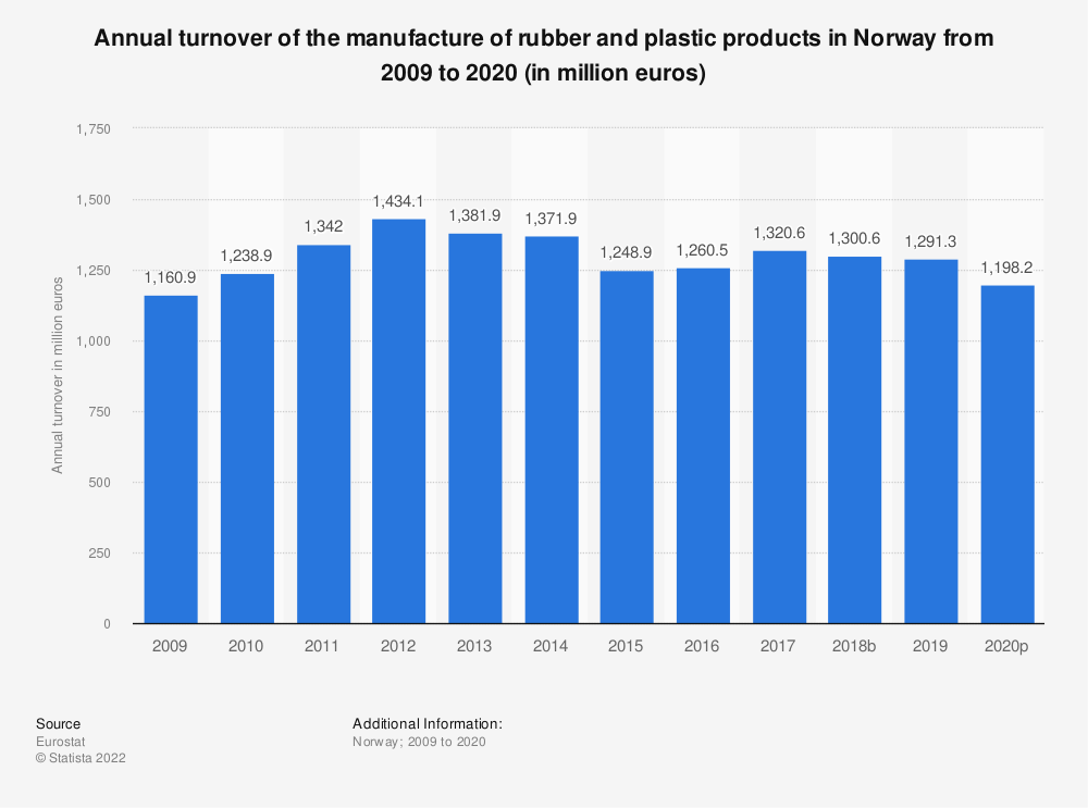 Statistic: Annual turnover of the manufacture of rubber and plastic products in Norway from 2008 to 2018 (in million euros) | Statista