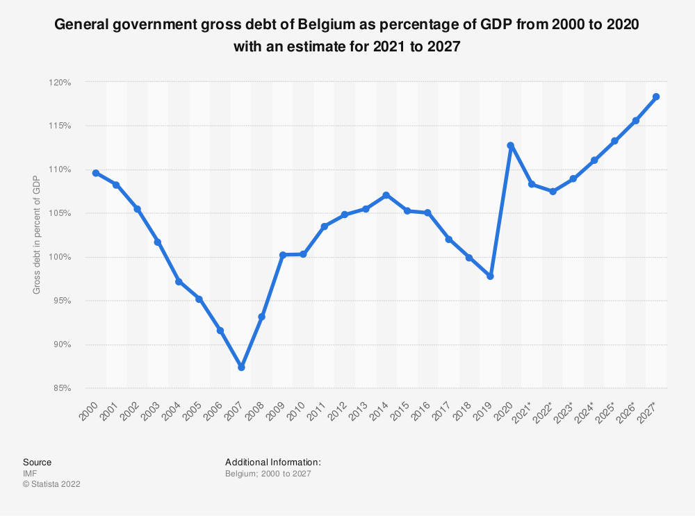 Statistic: General government gross debt of Belgium as percentage of GDP from 2012 to 2017 with an estimate for 2018 to 2023 | Statista