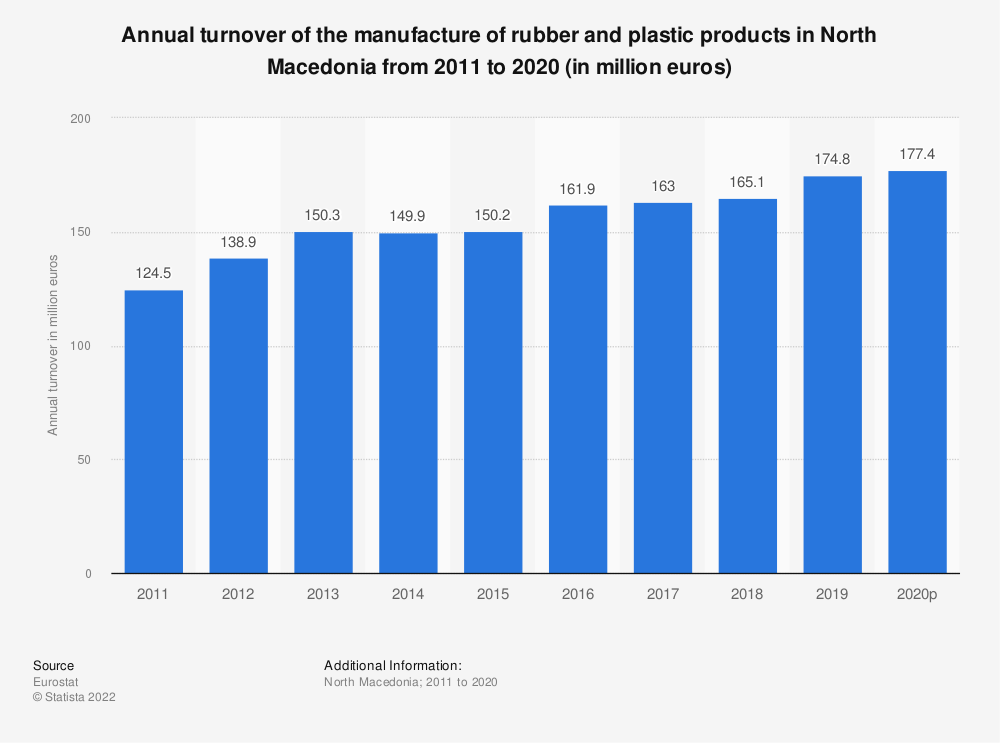 Statistic: Annual turnover of the manufacture of rubber and plastic products in North Macedonia from 2011 to 2015 (in million euros) | Statista