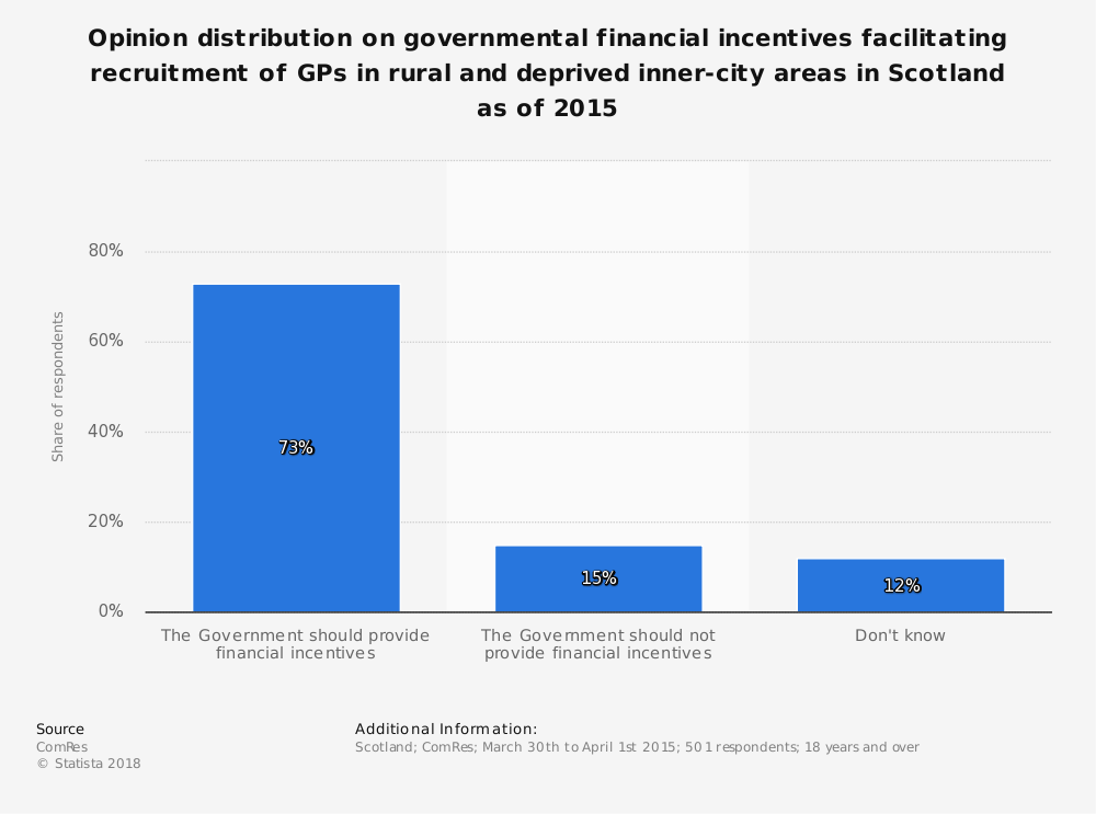 Statistic: Opinion distribution on governmental financial incentives facilitating recruitment of GPs in rural and deprived inner-city areas in Scotland as of 2015  | Statista
