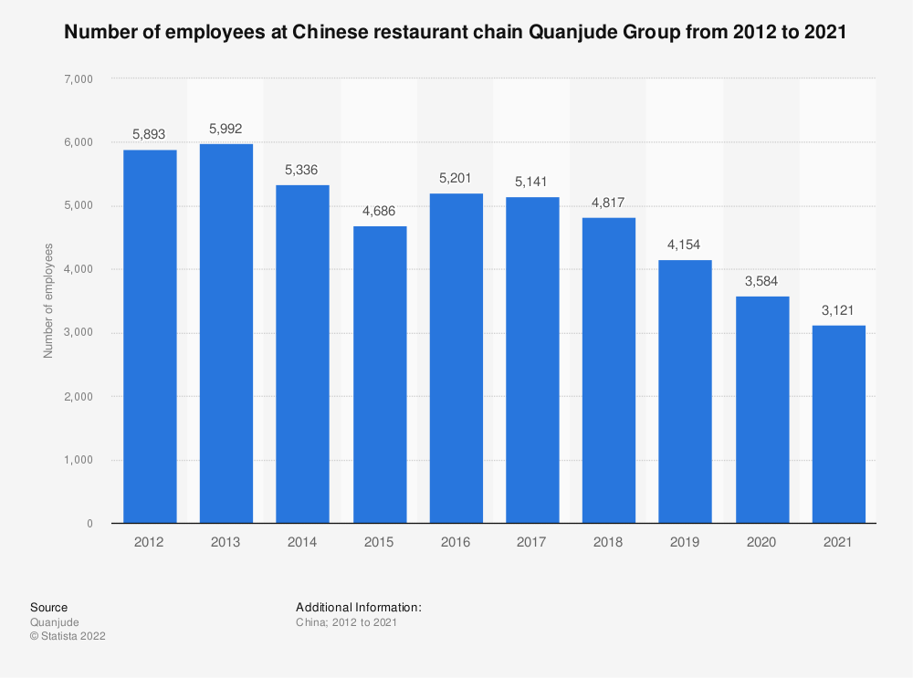 Statistic: Number of employees at Chinese restaurant chain Quanjude from 2012 to 2020 | Statista