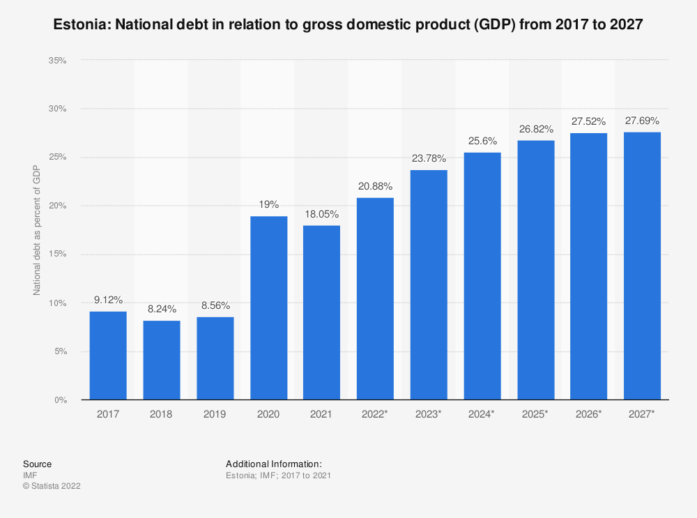 Statistic: Estonia: National debt in relation to gross domestic product (GDP) from 2014 to 2024 | Statista