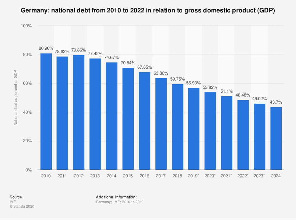 Statistic: Germany: national debt from 2010 to 2022 in relation to gross domestic product (GDP) | Statista