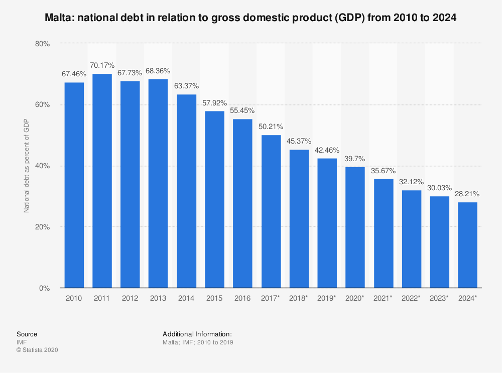 Statistic: Malta: national debt in relation to gross domestic product (GDP) from 2010 to 2024 | Statista