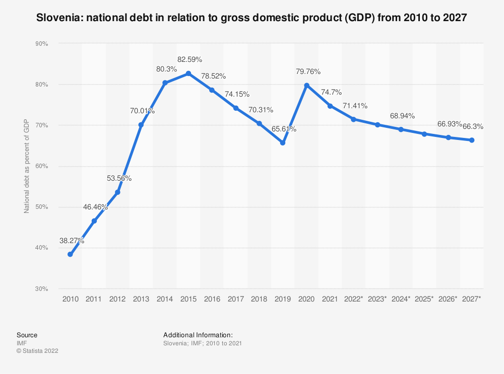 Statistic: Slovenia: national debt in relation to gross domestic product (GDP) from 2010 to 2024 | Statista