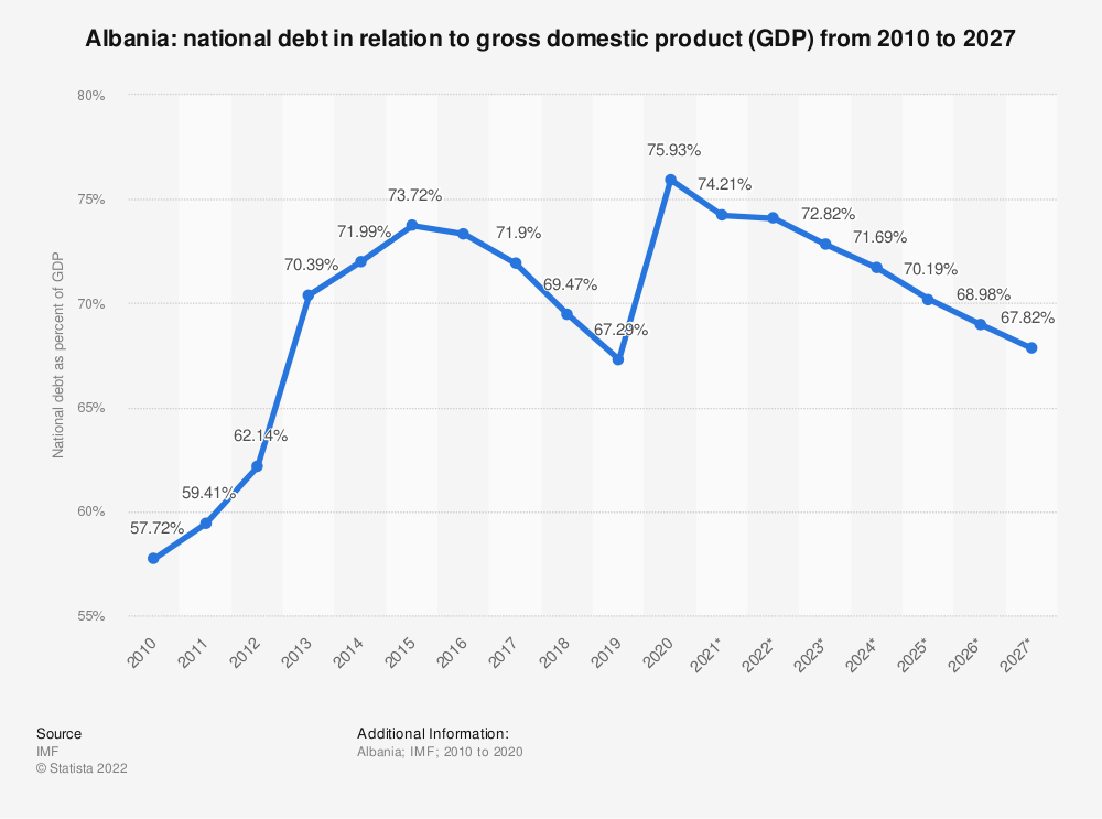 Statistic: Albania: national debt from 2010 to 2022 in relation to gross domestic product (GDP) | Statista