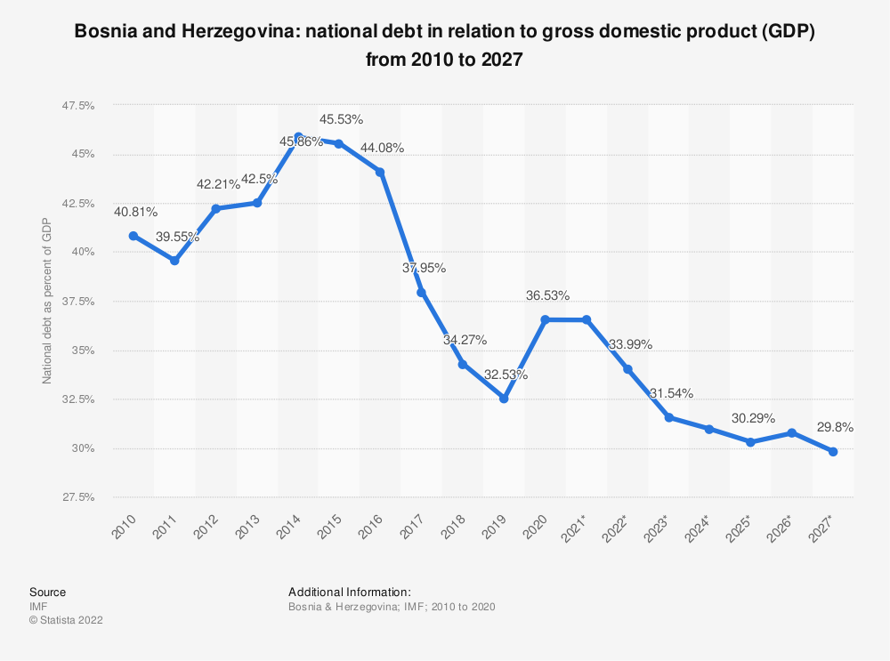 Statistic: Bosnia and Herzegovina: national debt from 2010 to 2024 in relation to gross domestic product (GDP) | Statista