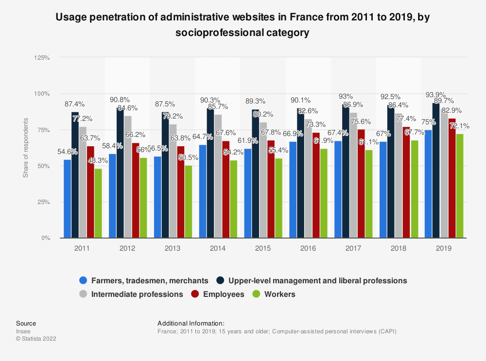 Statistic: Usage penetration of administrative websites in France from 2011 to 2015, by socioprofessional category | Statista