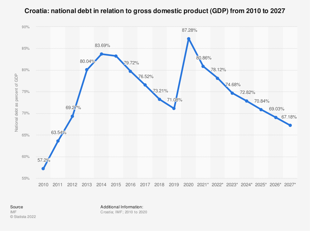 Statistic: Croatia: national debt in relation to gross domestic product (GDP) from 2010 to 2024 | Statista
