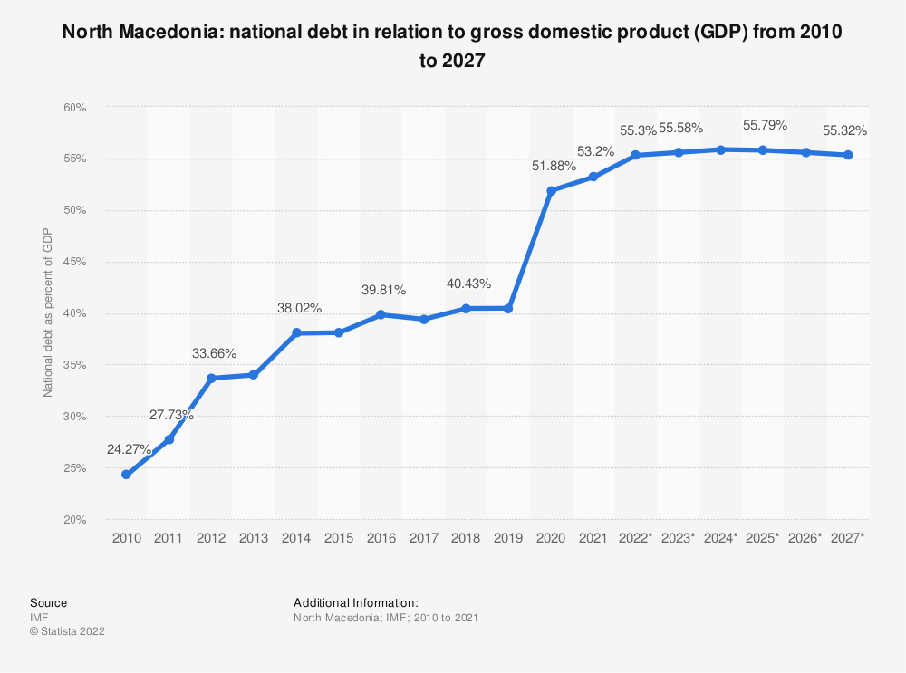 Statistic: North Macedonia: national debt from 2010 to 2022 in relation to gross domestic product (GDP) | Statista