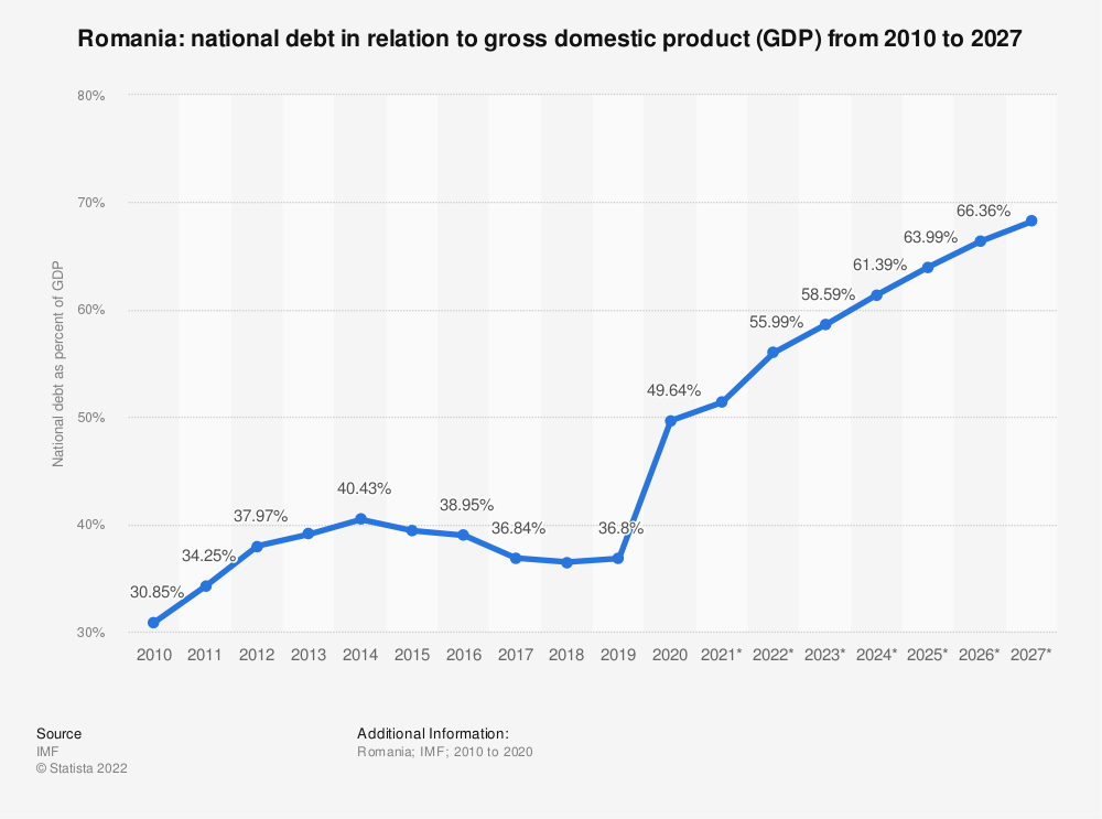 Statistic: Romania: national debt in relation to gross domestic product (GDP) from 2010 to 2024 | Statista