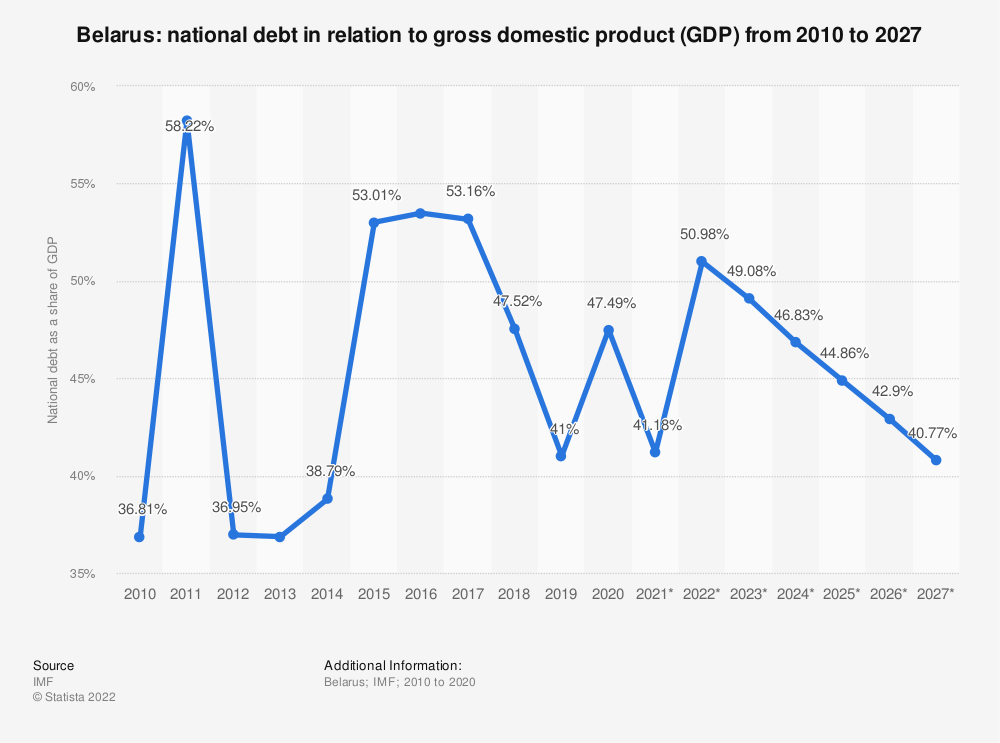 Statistic: Belarus: national debt from 2010 to 2024 in relation to gross domestic product (GDP) | Statista