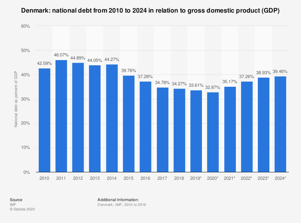 Statistic: Denmark: national debt from 2010 to 2024  in relation to gross domestic product (GDP) | Statista