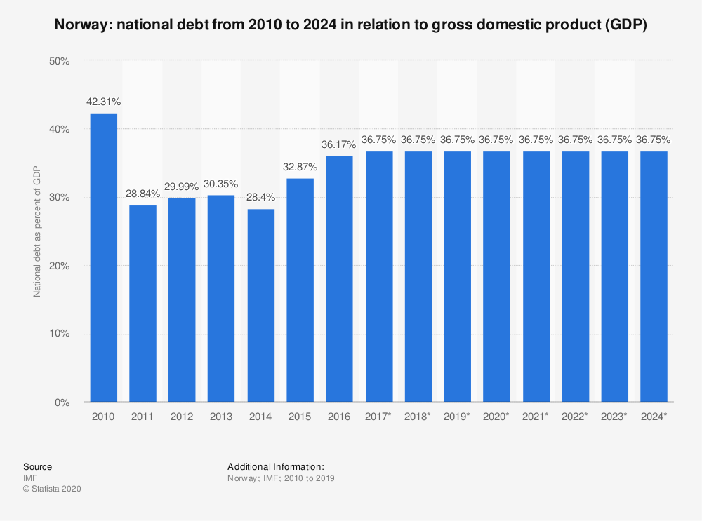 Statistic: Norway: national debt from 2010 to 2024  in relation to gross domestic product (GDP) | Statista