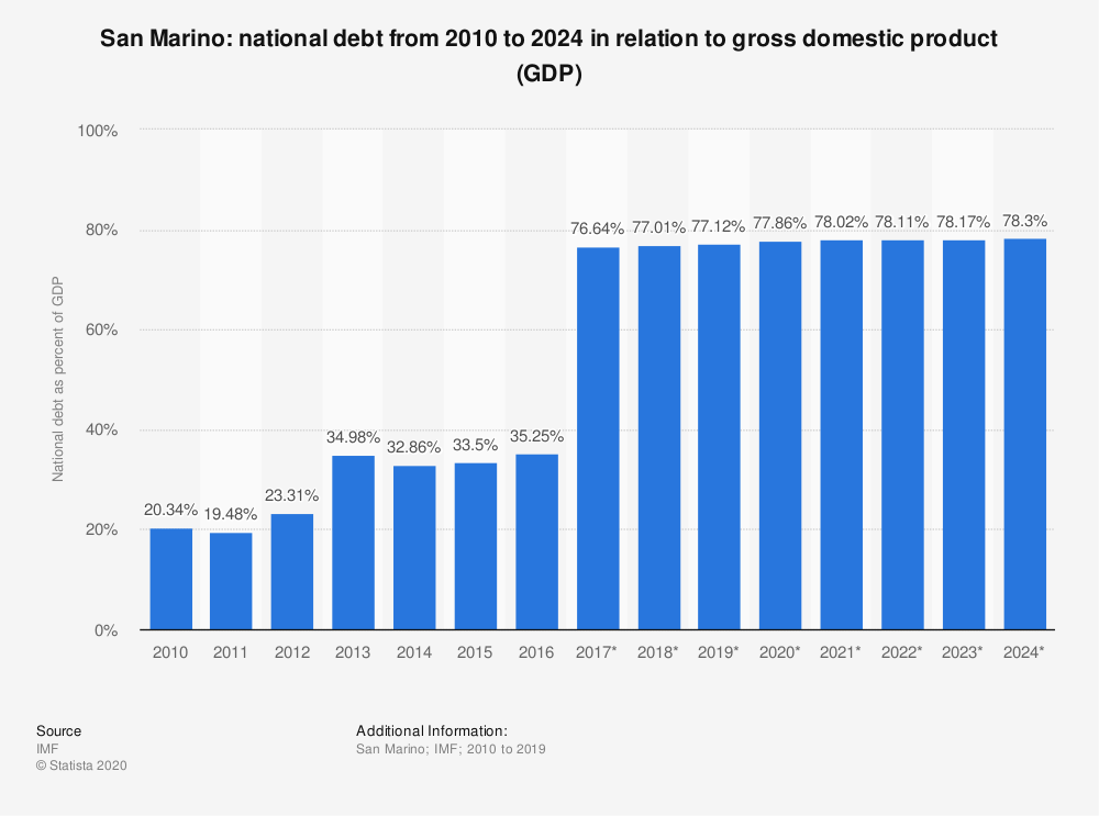 Statistic: San Marino: national debt from 2010 to 2024  in relation to gross domestic product (GDP) | Statista
