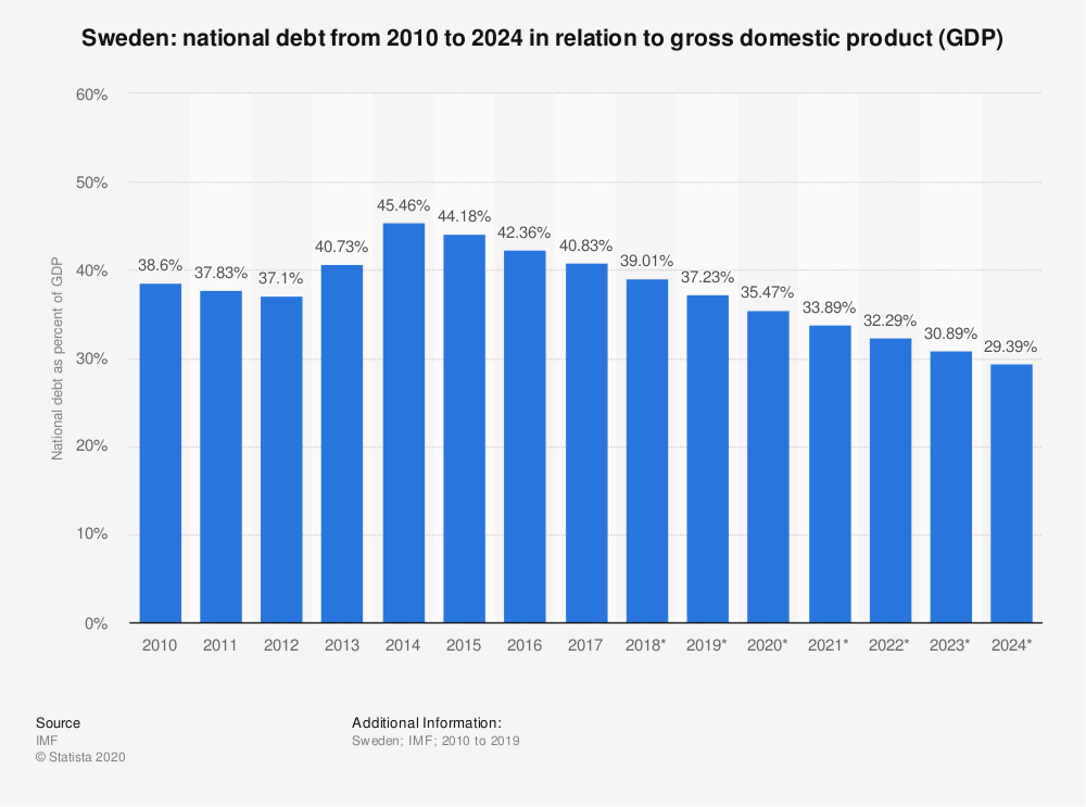 Statistic: Sweden: national debt from 2010 to 2024 in relation to gross domestic product (GDP) | Statista