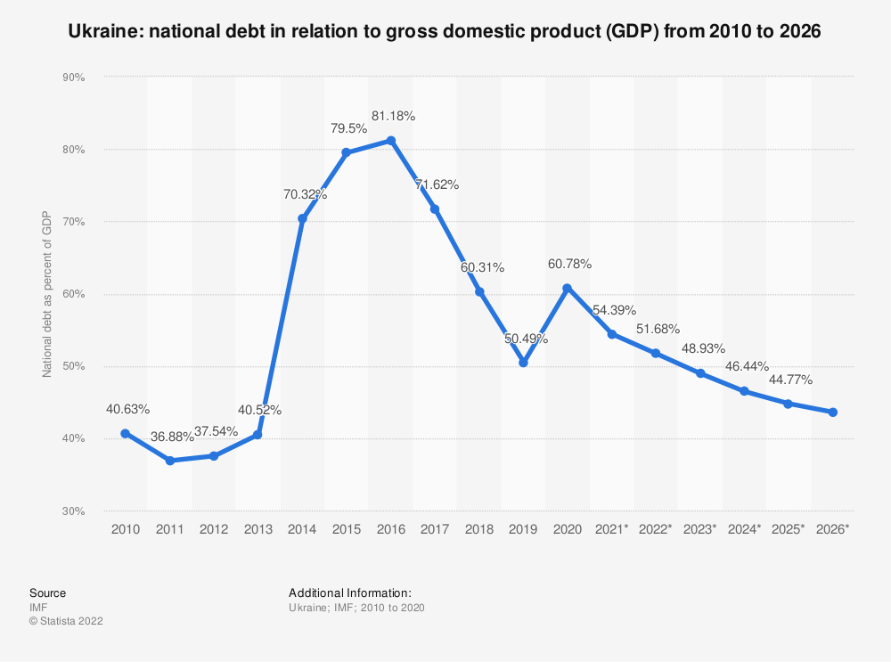 Statistic: Ukraine: national debt from 2010 to 2024 in relation to gross domestic product (GDP) | Statista