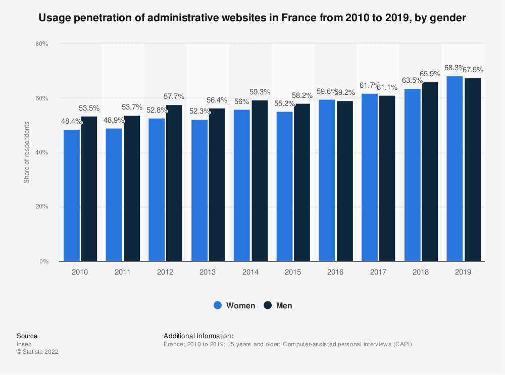 Statistic: Usage penetration of administrative websites in France from 2010 to 2019, by gender | Statista