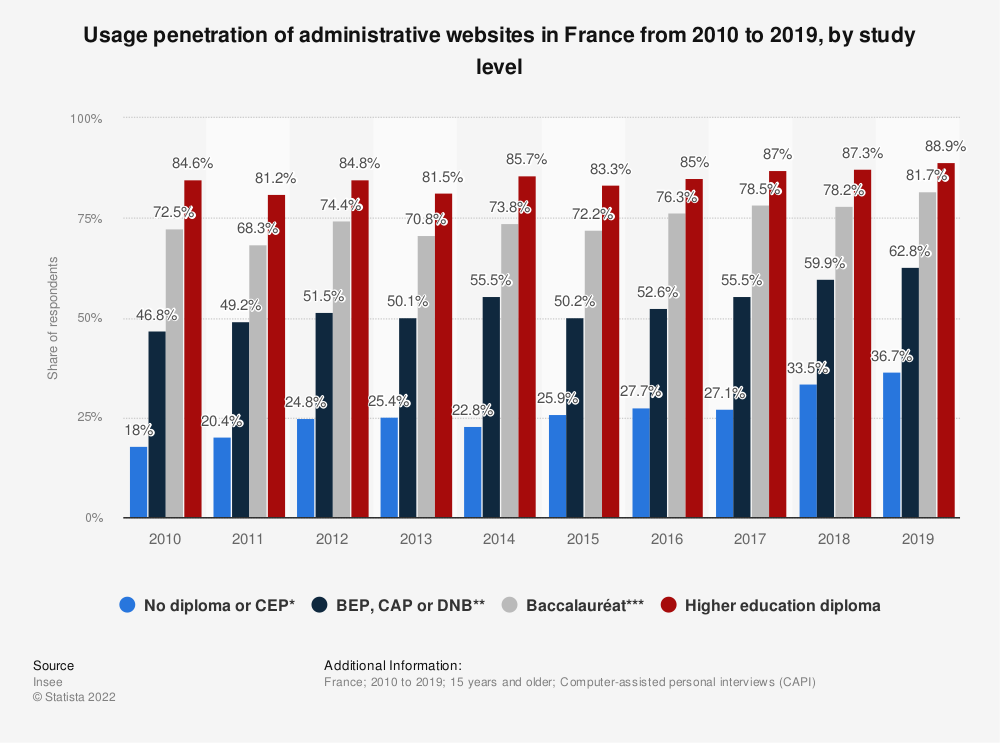 Statistic: Usage penetration of administrative websites in France from 2010 to 2015, by study level | Statista