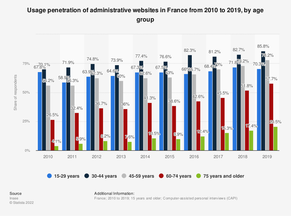 Statistic: Usage penetration of administrative websites in France from 2010 to 2015, by age group | Statista