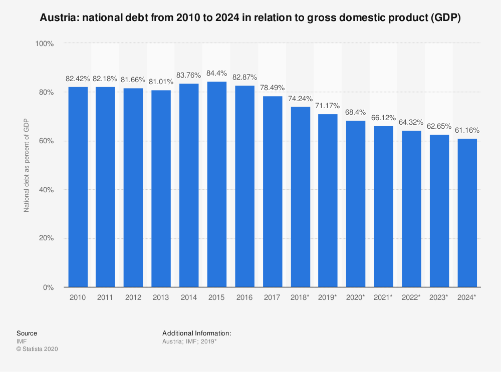Statistic: Austria: national debt from 2010 to 2024  in relation to gross domestic product (GDP) | Statista