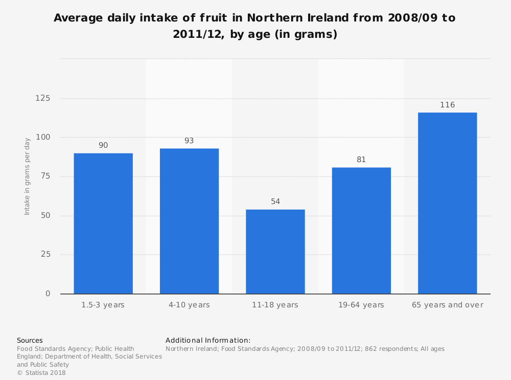 Statistic: Average daily intake of fruit in Northern Ireland from 2008/09 to 2011/12, by age (in grams) | Statista