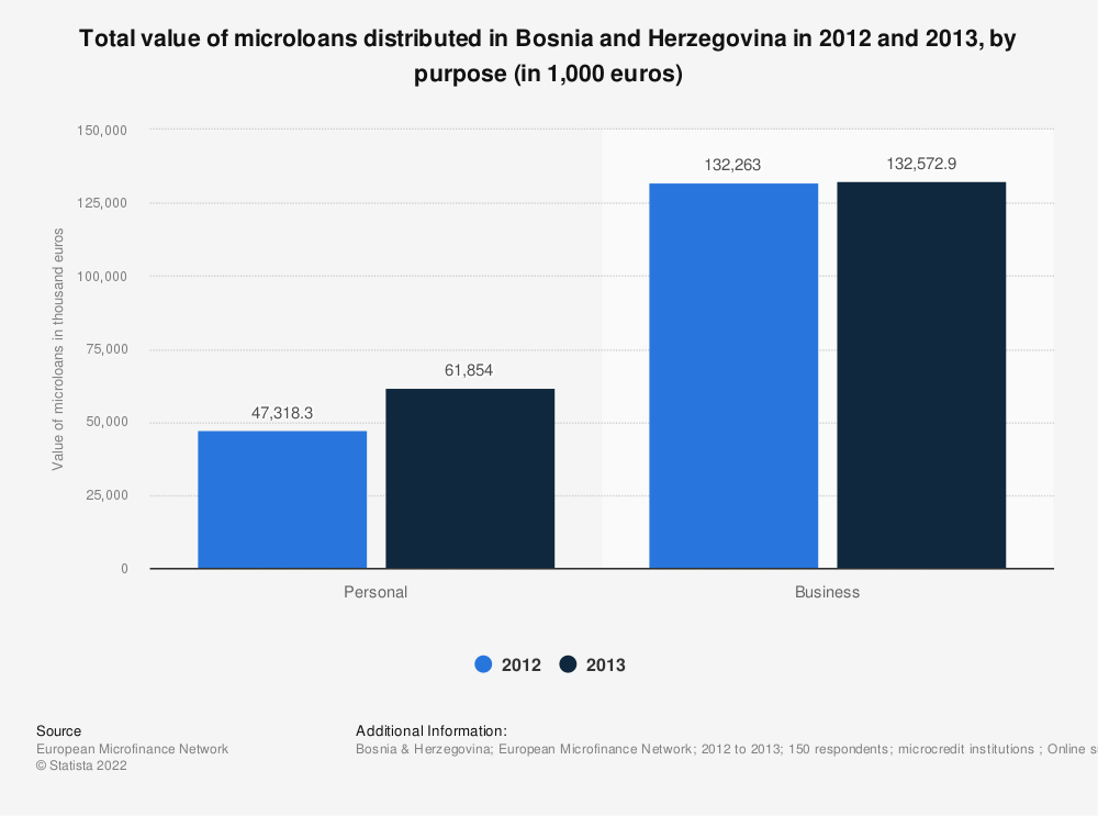 Statistic: Total value of microloans distributed in Bosnia and Herzegovina in 2012 and 2013, by purpose (in 1,000 euros) | Statista