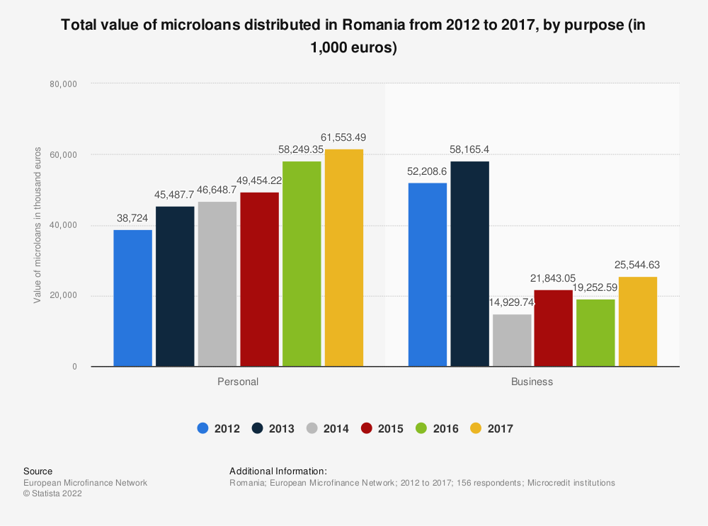 Statistic: Total value of microloans distributed in Romania from 2012 to 2017, by purpose (in 1,000 euros) | Statista