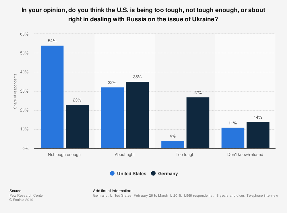 Statistic: In your opinion, do you think the U.S. is being too tough, not tough enough, or about right in dealing with Russia on the issue of Ukraine? | Statista