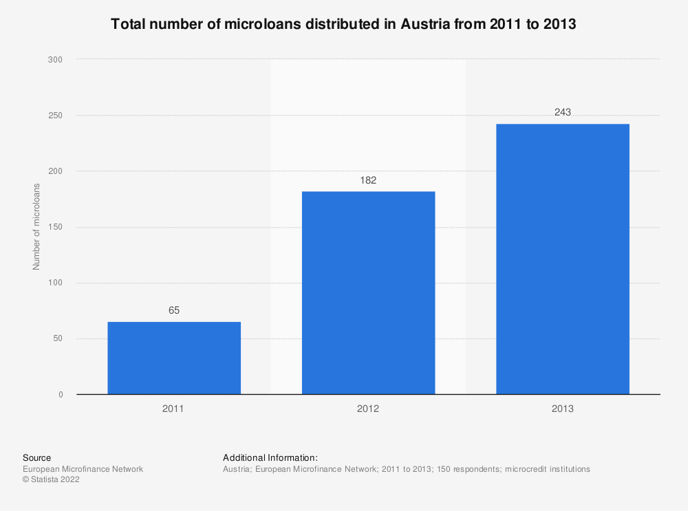 Statistic: Total number of microloans distributed in Austria from 2011 to 2013 | Statista