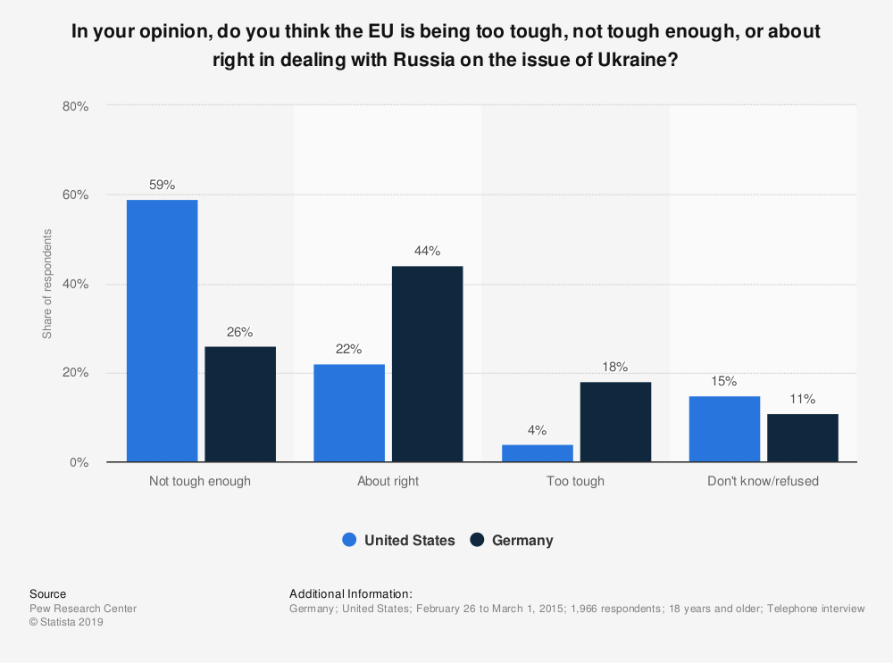 Statistic: In your opinion, do you think the EU is being too tough, not tough enough, or about right in dealing with Russia on the issue of Ukraine? | Statista