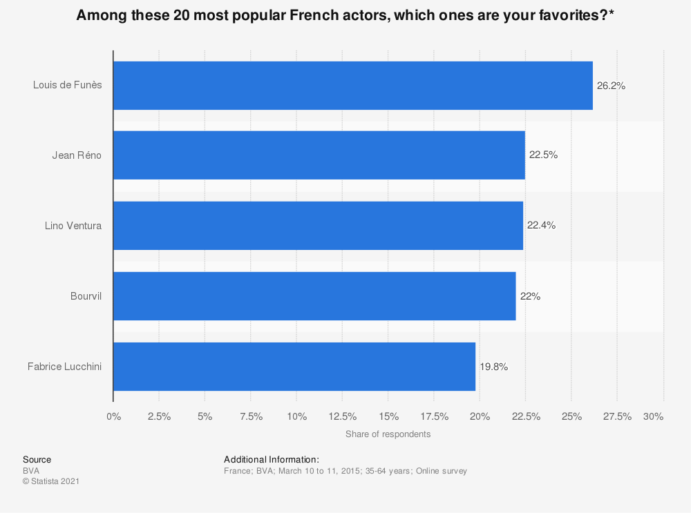 Statistic: Among these 20 most popular French actors, which ones are your favorites?* | Statista