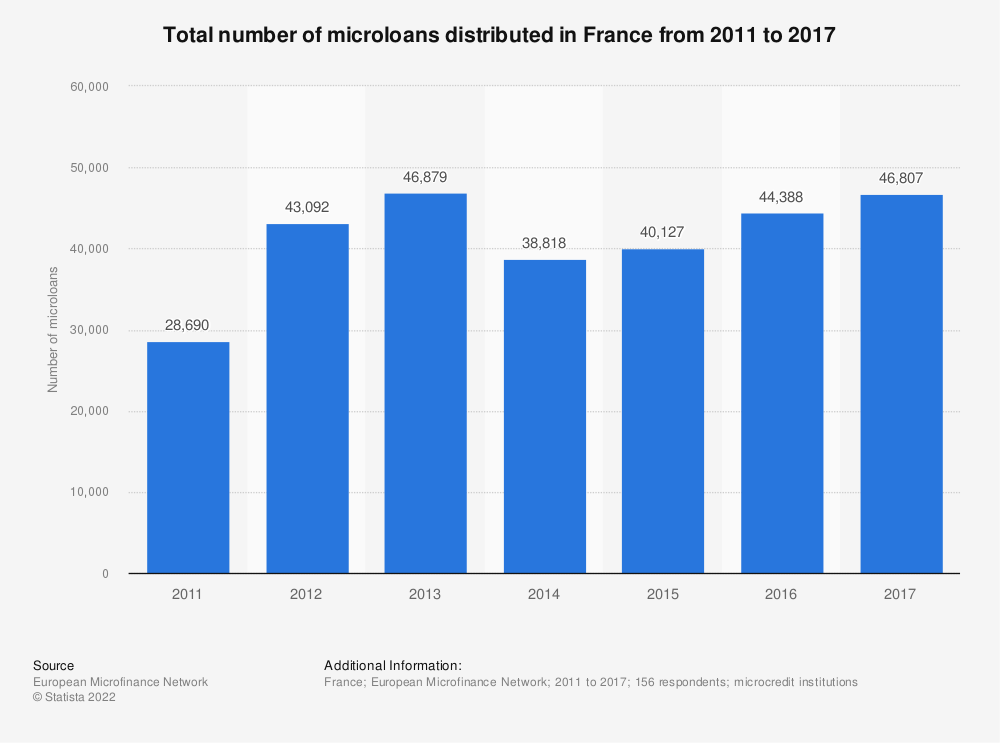 Statistic: Total number of microloans distributed in France from 2011 to 2017  | Statista