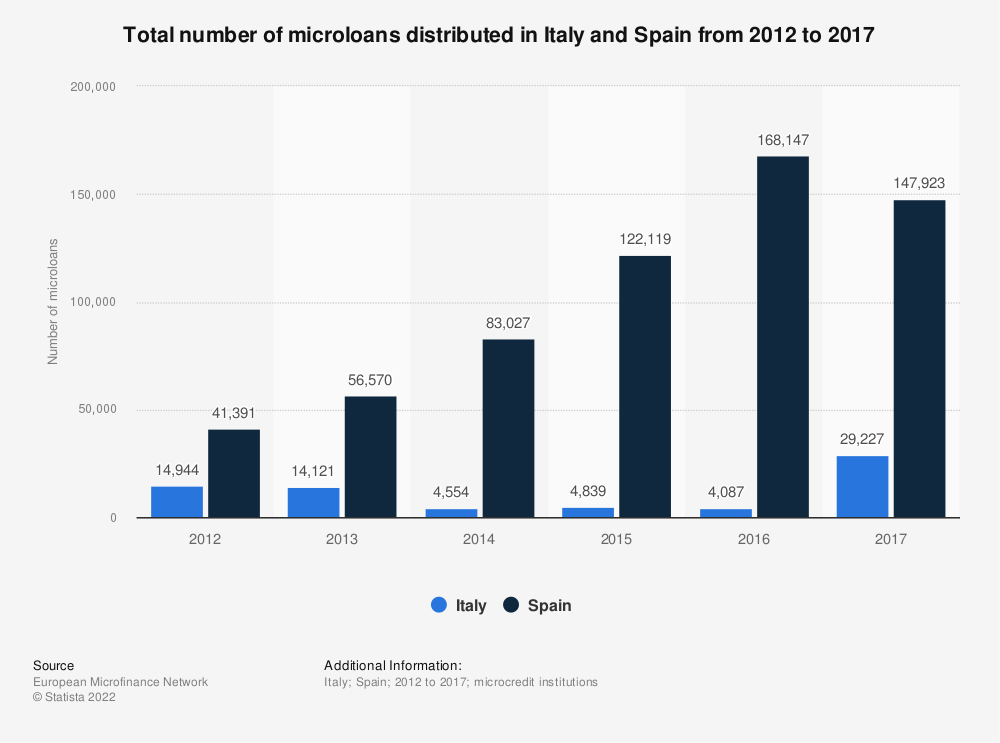 Statistic: Total number of microloans distributed in Italy and Spain from 2012 to 2017 | Statista