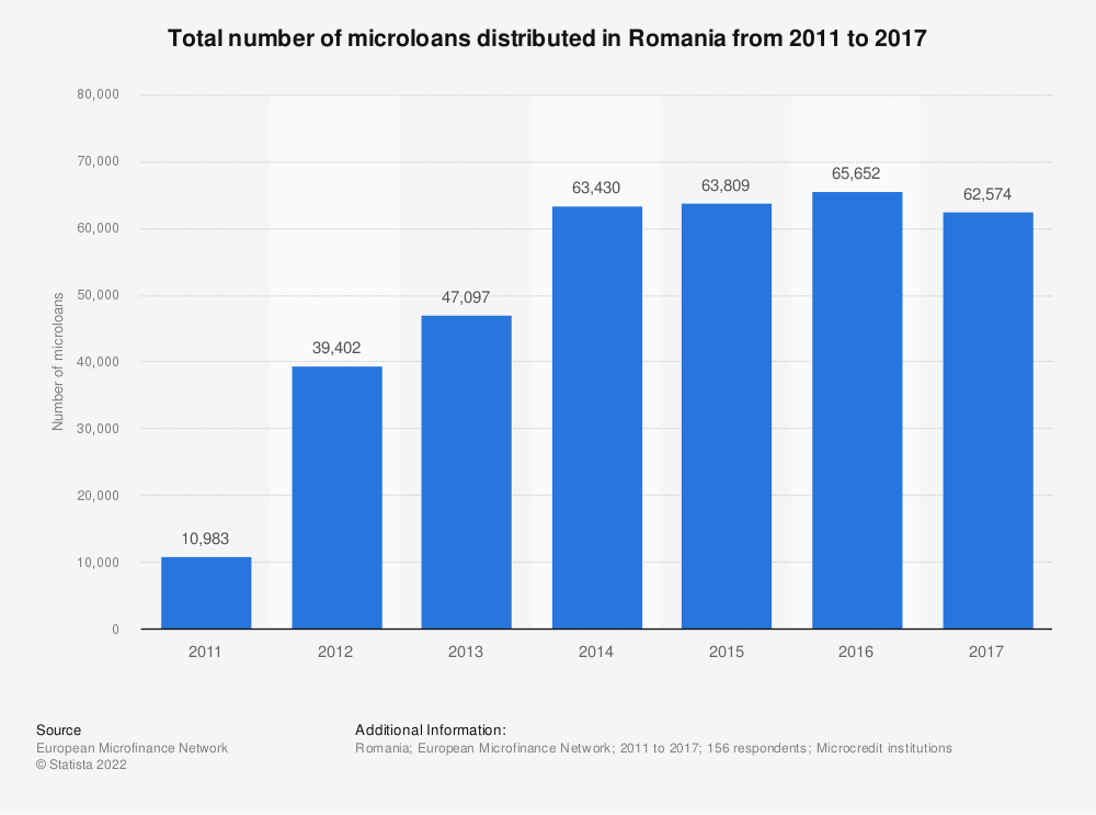 Statistic: Total number of microloans distributed in Romania from 2011 to 2017 | Statista