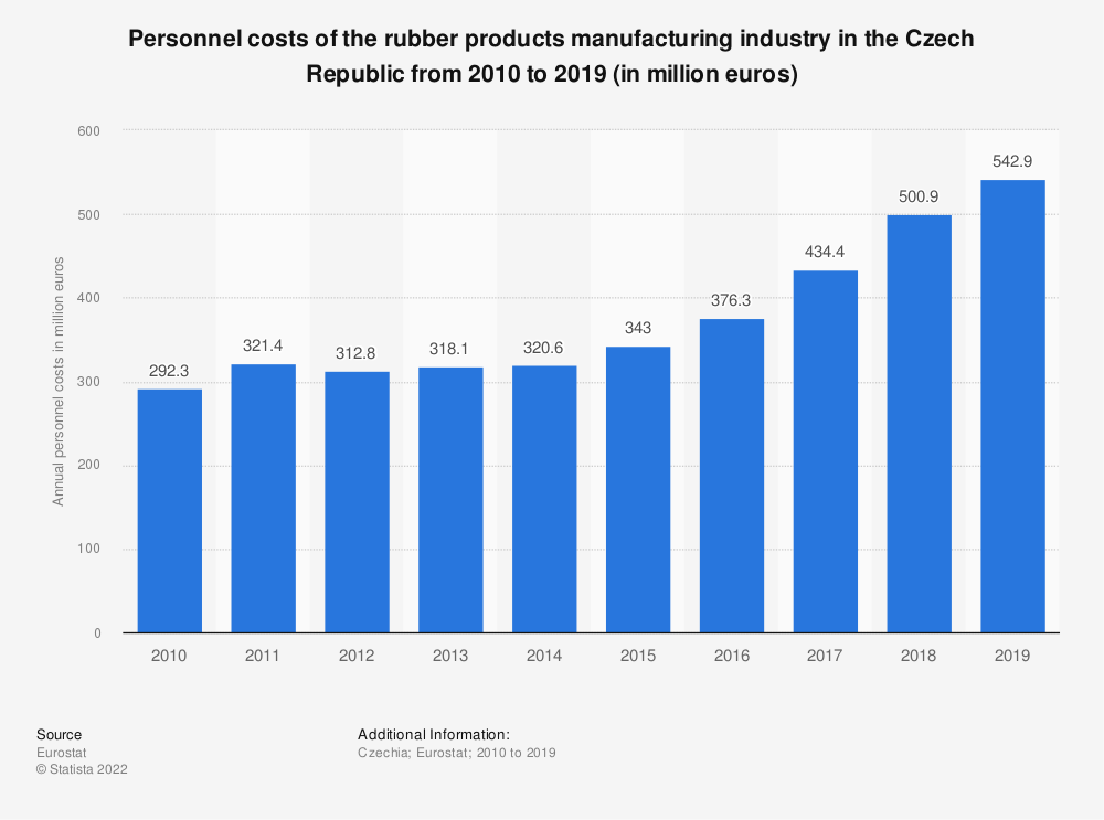 Statistic: Personnel costs of the rubber products manufacturing industry in the Czech Republic from 2008 to 2015 (in million euros) | Statista