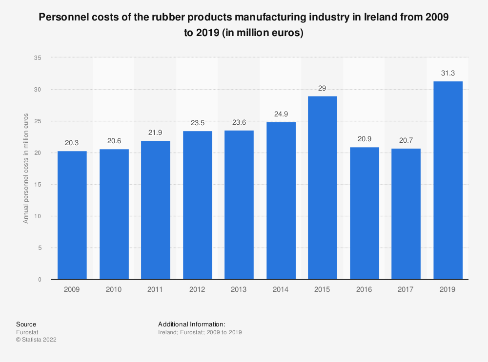 Statistic: Personnel costs of the rubber products manufacturing industry in Ireland from 2008 to 2015 (in million euros)   Statista