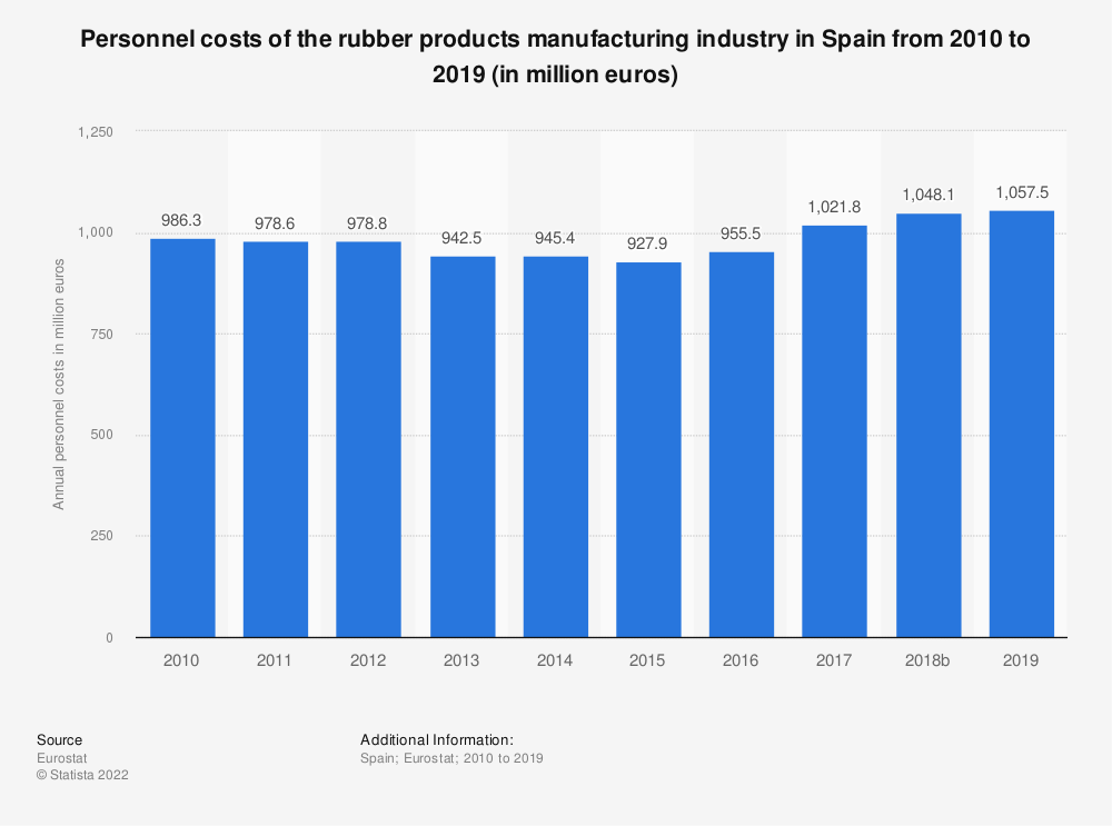 Statistic: Personnel costs of the rubber products manufacturing industry in Spain from 2008 to 2015 (in million euros) | Statista